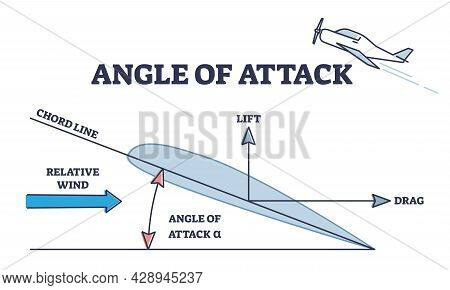 Angle Of Attack As Aerodynamic Physical Force Explanation Outline Diagram. Labeled Educational Relat