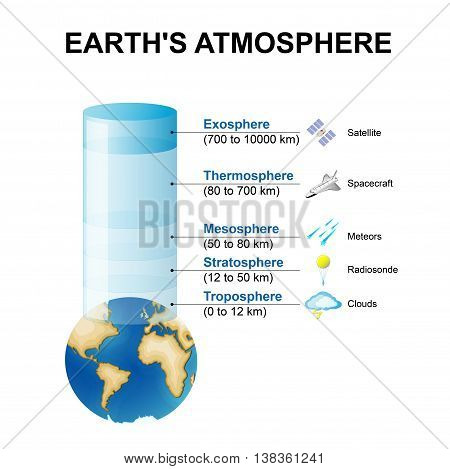 layers of the Earth's atmosphere. Structure of the atmosphere