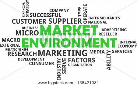 A word cloud of market environment related items