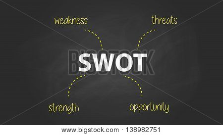 swot business strength weakness opportunity threats text written on the blackboard with chalk board effect vector graphic illustration
