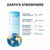 layers of the Earth's atmosphere. Structure of the atmosphere poster