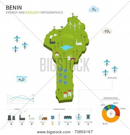 Energy industry and ecology of Benin