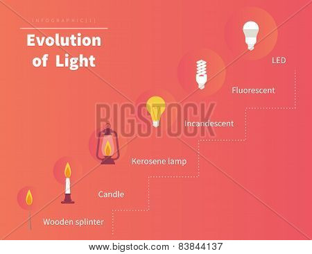 Evolution of light