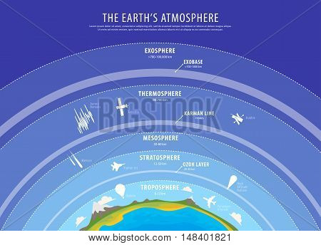 Education poster - earth atmosphere vector vertical beckground