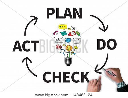 Pdca - Plan Do Check Act