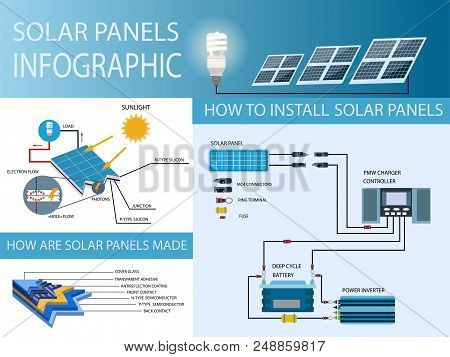 Solar Panel And Power Generation System. Solar Panel, Battery, Charge Controller And Inverter. Solar