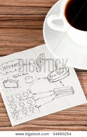 Computer Network On A Napkin