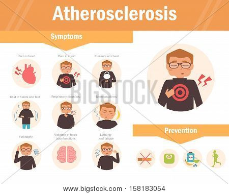 Atherosclerosis. Symptoms. Vector Cartoon character Isolated Flat