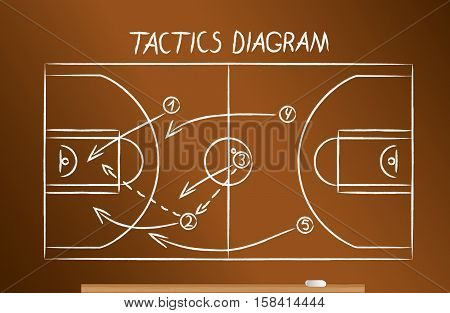 Basketball tactics scheme drawn on the blackboard in chalk
