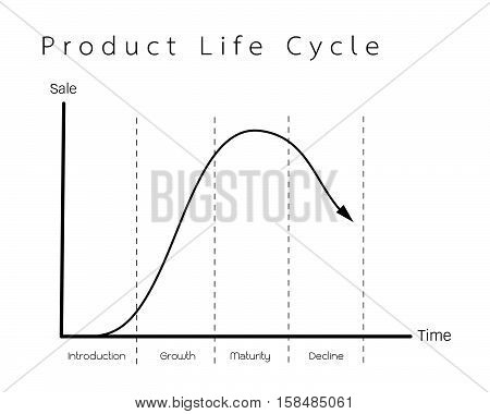 Business and Marketing Concepts 4 Stage of Product Life Cycle Chart.
