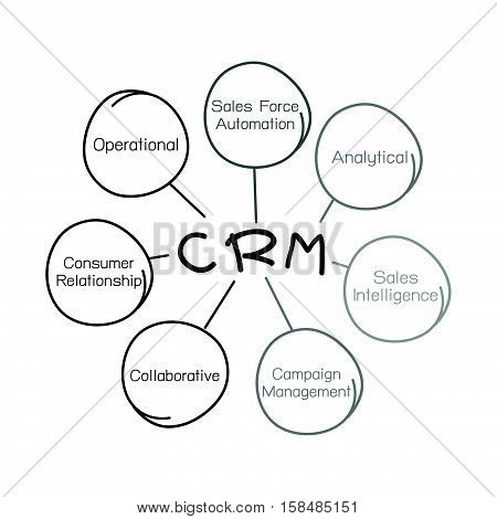 Business Concepts The Process of CRM or Customer Relationship Management Concepts Isolated on White Background.