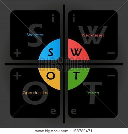 SWOT Analysis table template with internal, external signs and positive, negative signs on it - project management tool