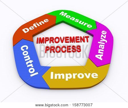 3d illustration of moving circular arrow chart of concept of improvemet process