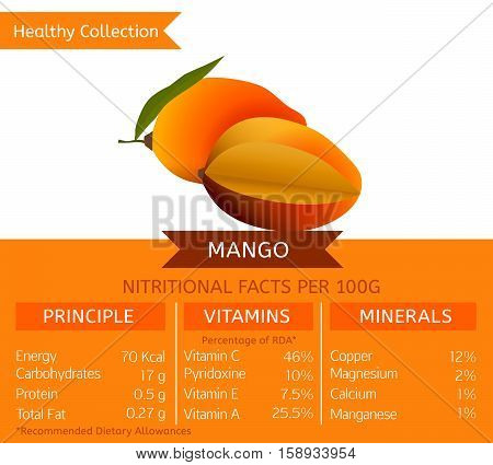 Mango health benefits. Vector illustration with useful nutritional facts. Essential vitamins and minerals in healthy food. Medical, healthcare and dietory concept.