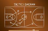 Basketball tactics scheme drawn on the blackboard in chalk poster