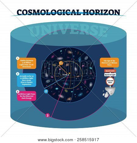 Cosmological horizon vector illustration. Distance and speed of visible and actually universe and observed dark energy. Space age, speed of light and its limit data. poster