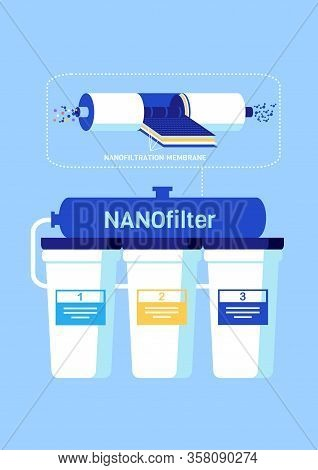 Poster With Nano Filter Features And Components. Membrane For Nanofiltration And Three Connected Pla