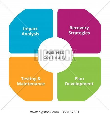 Diagram Of Business Continuity Plan -recovery And Impact Analysis