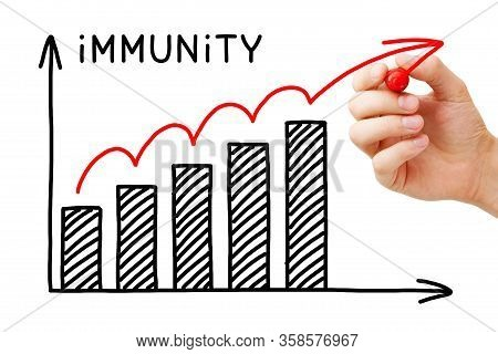 Hand Drawing A Graph Showing The Process Of Building Herd Immunity Or Community Immunity. Concept Ab