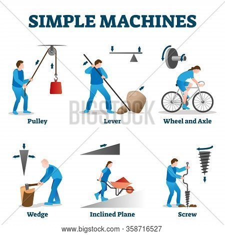 Simple Machines Vector Illustration. Labeled Physics Basics Collection Set. Pulley, Lever, Wedge, In