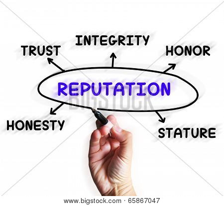 Reputation Diagram Displaying Stature Trust And Credibility poster