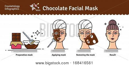 Vector Illustrated set with salon Chocolate facial Mask. Infographics with icons of cosmetic procedures for skin.