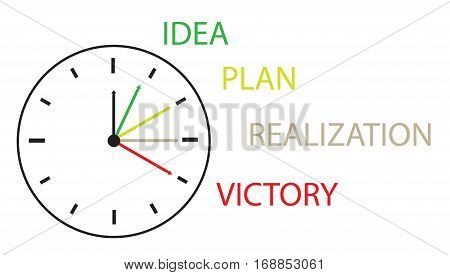 the hours showing time from the idea before implementation the concept