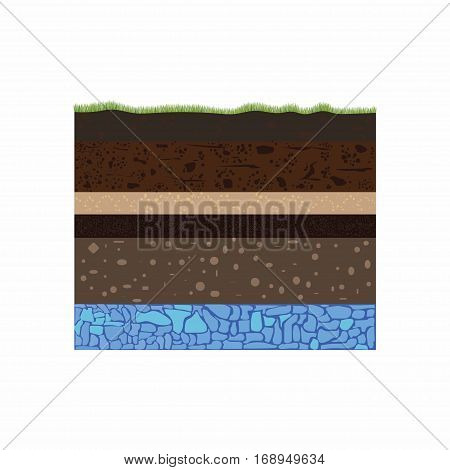 soil profile and soil horizons piece of land with green grass groundwater and artesian aquifer water table