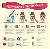 Vector Illustrated set with salon cosmetology electrocautery skin treatment. Infographics with icons of medical cosmetic procedures for skin. poster