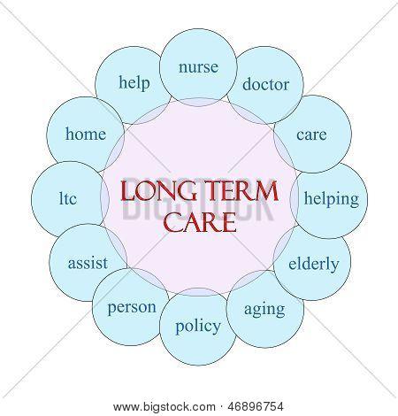Long Term Care Circular Word Concept