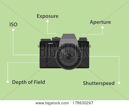 Important elements of taking photo by camera illustration with camera icon and green background vector