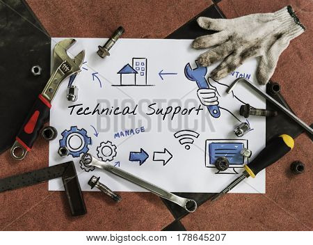 Technical customer service process diagram