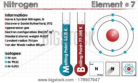 Large and detailed infographic of the element of Nitrogen