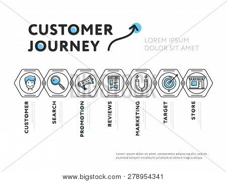 Linear Design Of Web Page Showing Steps Of Customer Journey Isolated On White Background