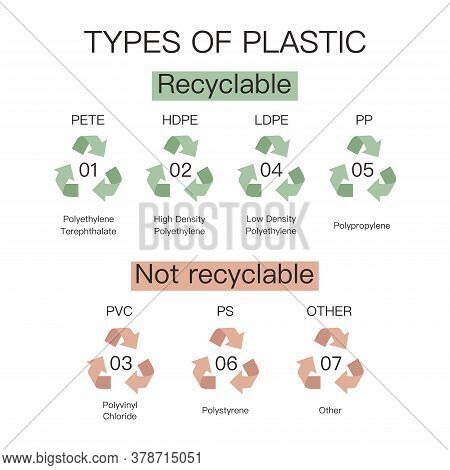 Types Of Plastic And Its Designation. International Symbols For Recycling Plastic Waste. Reduce Reus