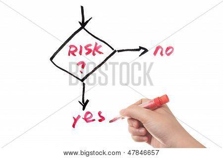 Risk Management Work Flow