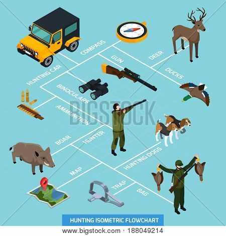 Hunting isometric flowchart with pointers and compass ammunition hunting dogs ducks map trap and other descriptions vector illustration