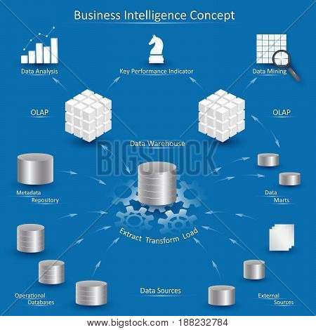 Business Intelligence concept with data processing diagram: data sources ETL metadata repository datawarehouse data marts OLAP cube data mining and business analysis.