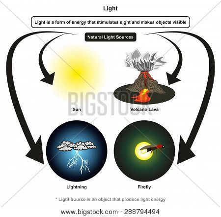 Light infographic diagram showing how this form of energy stimulates sight and makes objects visible and natural light sources with examples of sun volcano lava lightning for physics science education