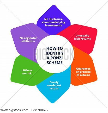 Identify Ponzi Scheme In Diagram White Isolates Background With Flat Color Style