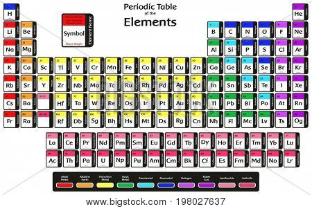 Periodic Table of the Elements with 2016 New Four elements Nihonium Moscovium Tennessine and Oganesson Colorful Design including symbol name atomic number and weight for chemistry science education