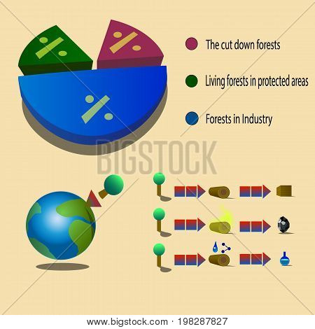 Infographics showing the waste of natural resources. In this image, the information refers to the forest, which shows how much of the forest is used in percentages and why the forest is needed.