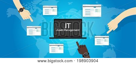 IT Asset Management or ITAM concept of managing information technology resources in company such as hardware software and other resources poster