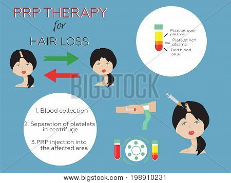 Platelet rich plasma injection. PRP therapy process. Female hair loss treatment infographics. poster