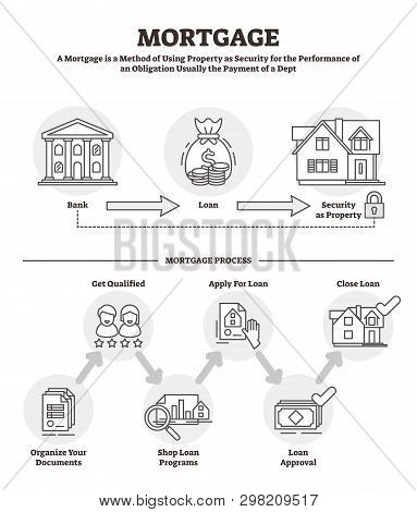 Mortgage Vector Illustration. Bw Outlined Labeled Bank Loan Security Process. Obligation Payment Ins
