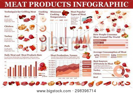 Butchery Meat And Grocery Sausages, Meaty Products Infographic. Vector Butcher Meat Consumption Stat