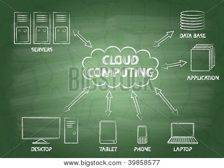 Cloud Computing With The Inscriptions