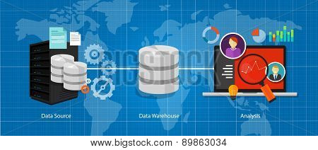 data business intelligence warehouse database