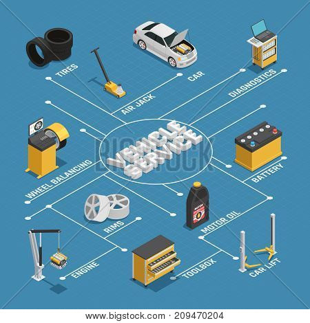 Car maintenance vehicles diagnostics repair service isometric flowchart blue background poster with  battery autolift wheel balancing vector illustration