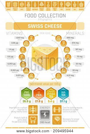 Food infographics poster, swiss hard cheese dairy vector illustration. Healthy eating icon set, diet design elements, vitamin mineral supplement chart, protein, lipid, carbohydrates diagram flat flyer